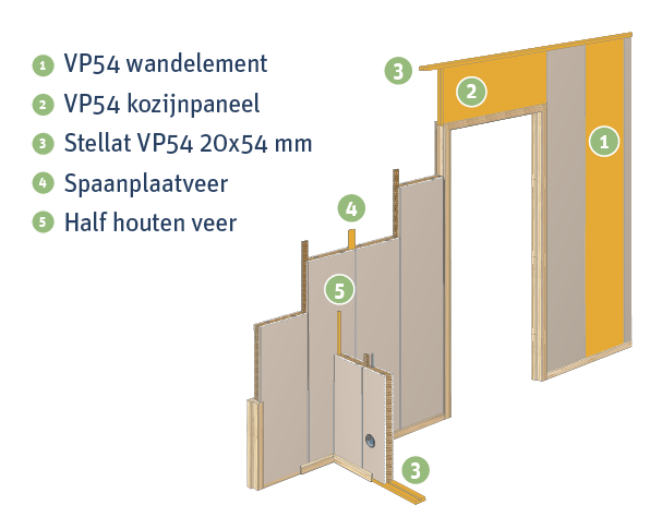 vp 52 wandcalculator
